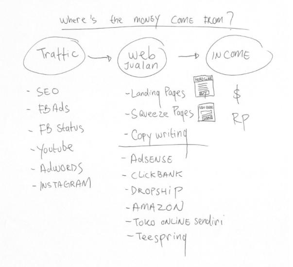 dapat-income-dari-internet-1